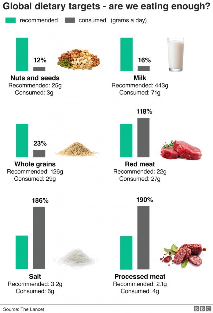 is eating bad worse than smoking